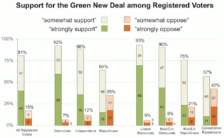 Support for the Green New Deal among Registered Voters (Poll taken Dec 2018)