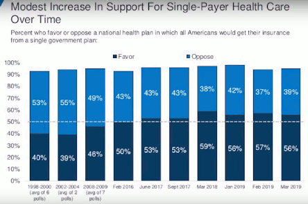 Rising support for Medicare-for-All single-payer health care